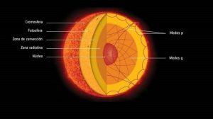 El sol y su estructura posición internas, estructuras y