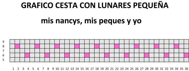 mis nancys, mis peques y yo, cestas de trapillo cuadradas con lunares, gráfico cesta lunares pequeña