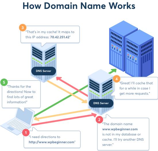 Cómo funcionan los nombres de dominio