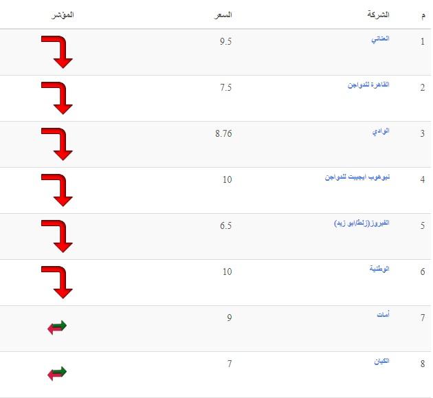 أسعار الدواجن الثلاثاء.. سعر الفراخ اليوم 4 مايو وسعر الكتكوت الابيض وأسعار بورصة الدواجن 11