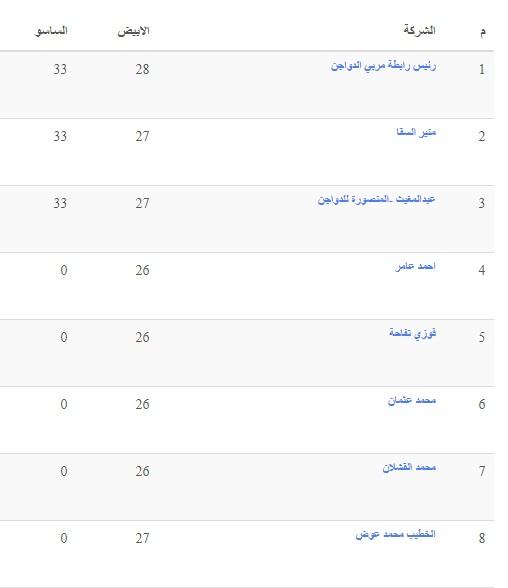 أسعار الدواجن الثلاثاء.. سعر الفراخ اليوم 4 مايو وسعر الكتكوت الابيض وأسعار بورصة الدواجن 10
