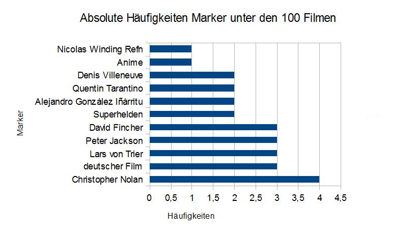 Häufigkeiten der Marker unter den 100 Auswahl-Filmen