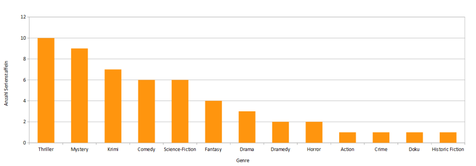 Verteilung der Genres gesehener Serienstaffeln in 2016