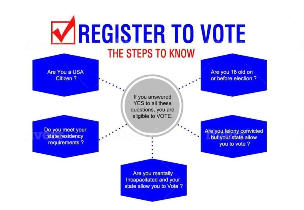 Register to Vote Steps to know