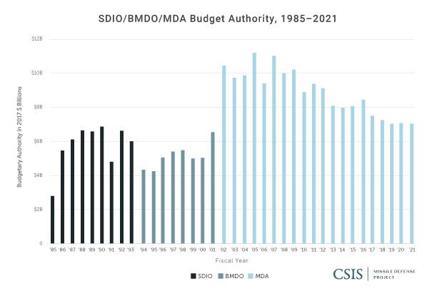 SDIO/BMDO/MDA Top-Level Funding, FY1985-FY2021