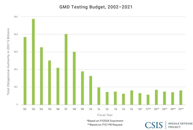 GMD Testing Budget