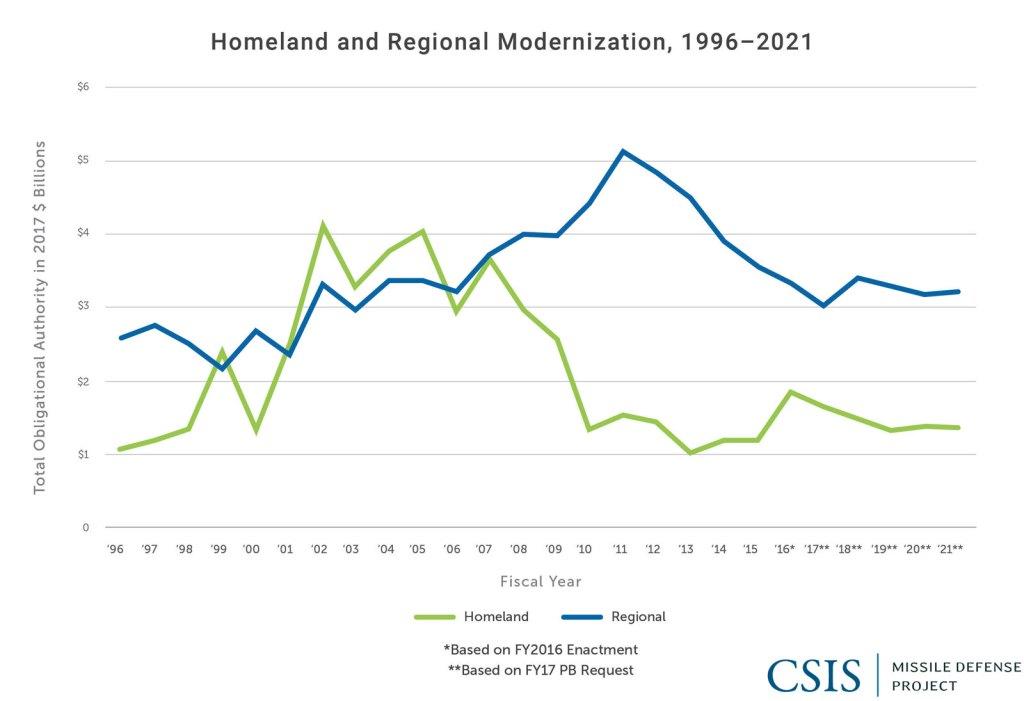 homeland regional missile defense budgets