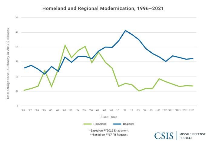 Homeland and Regional Modernization, 1996-2021