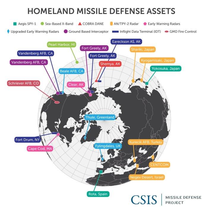 Homeland Missile Defense Assets