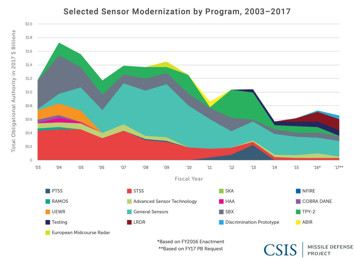 Selected Sensor Modernization by Program, 2003-2017