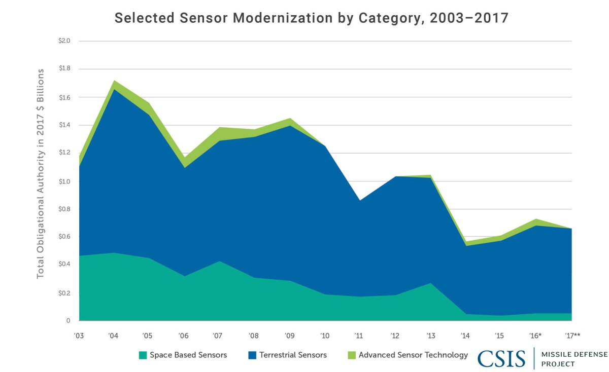 Selected Sensor Modernization by Category, 2003-2017