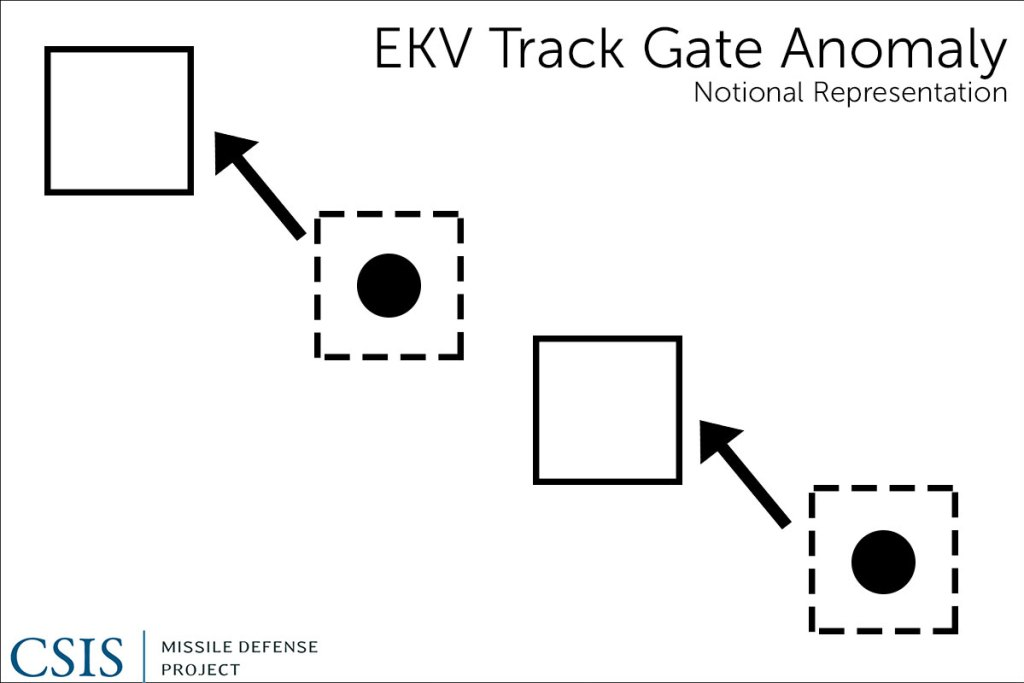 Track Gate Anomaly