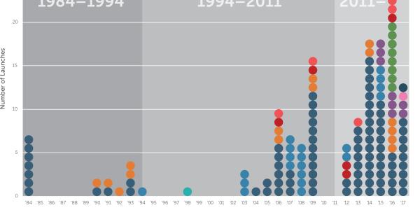 North Korea Missile Launches: 1984-Present