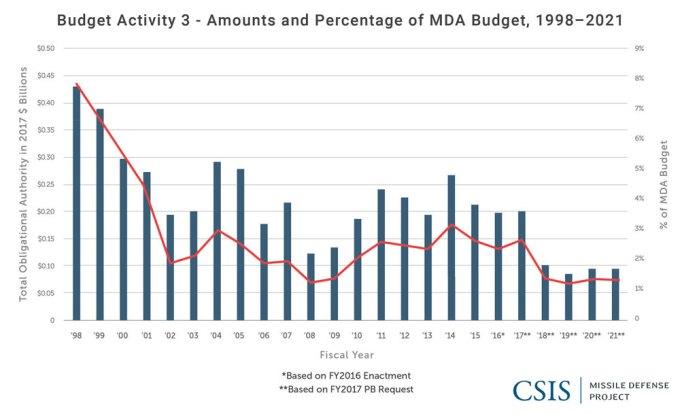 RDT&E Budget Activity 3: Amounts and Percent of MDA Budget, 1998-2021
