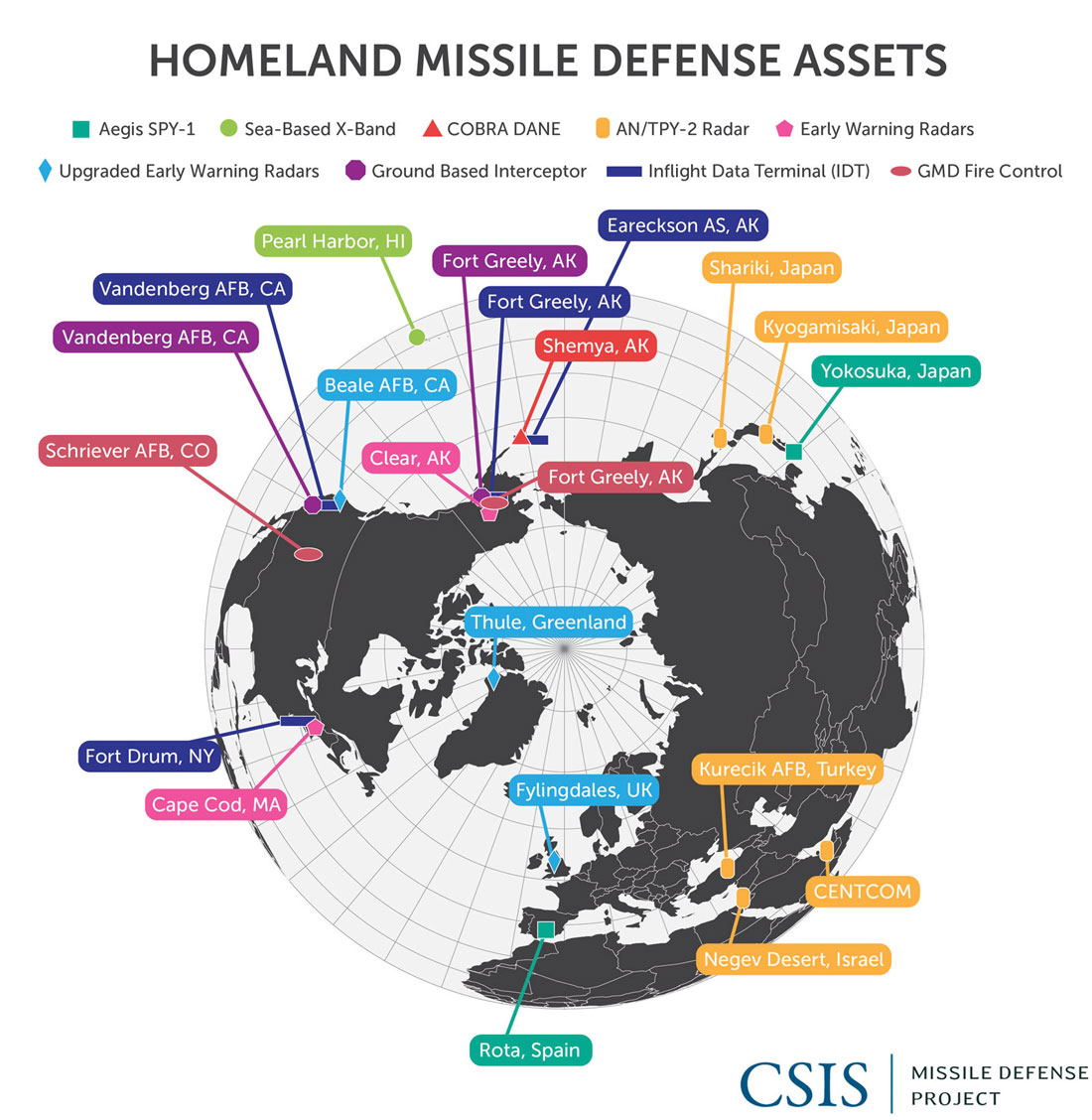 Missile Defense 2020 Next Steps For Defending The Homeland X Band Radar Block Diagram Policy And Strategy