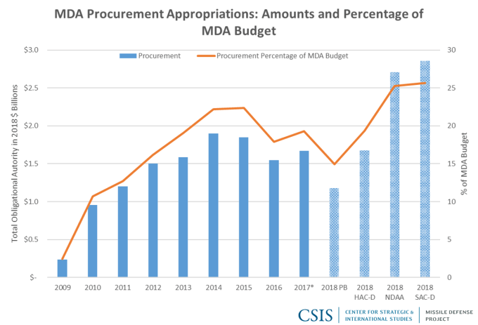 MDA Procurement Appropriations: Amounts and Percentage of MDA Budget