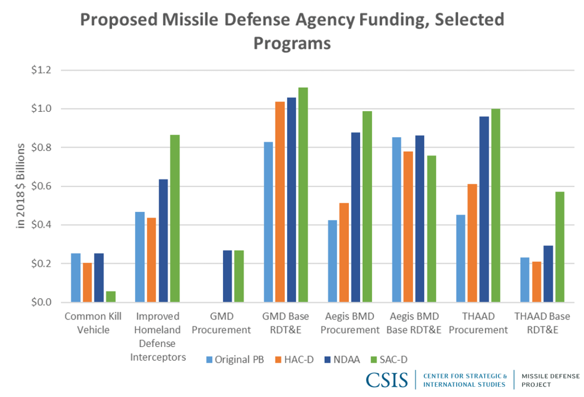 Proposed Missile Defense Agency Funding, Selected Programs