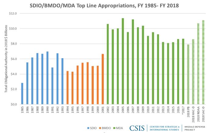 Strategic Defense Initiative Organization (SDIO)/BMD Organization/MDA Top-Level Funding