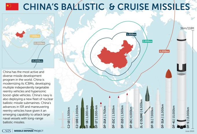 China's Ballistic and Cruise Missiles