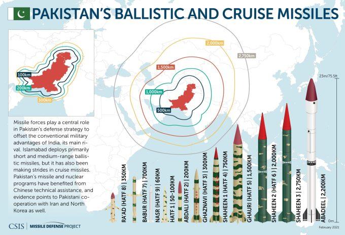 Pakistan's Ballistic & Cruise Missiles