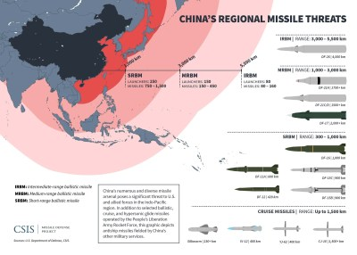 China's Regional Missile Threats