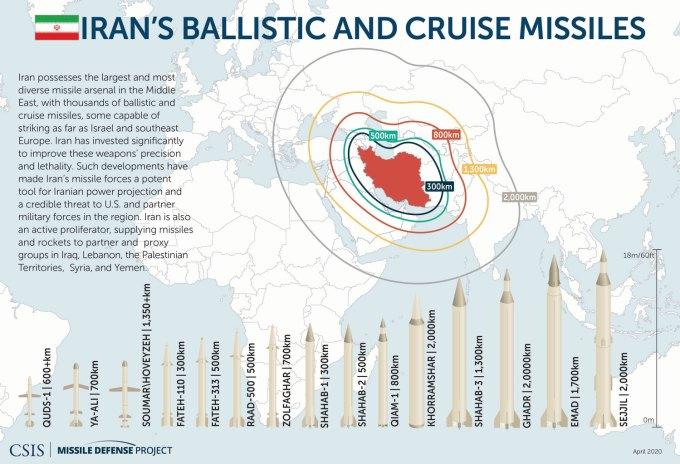 Iran's Ballistic & Cruise Missiles