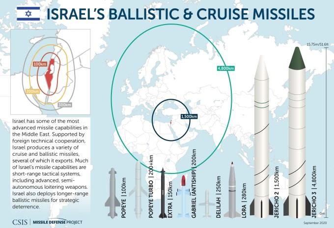 Israeli Ballistic & Cruise Missiles