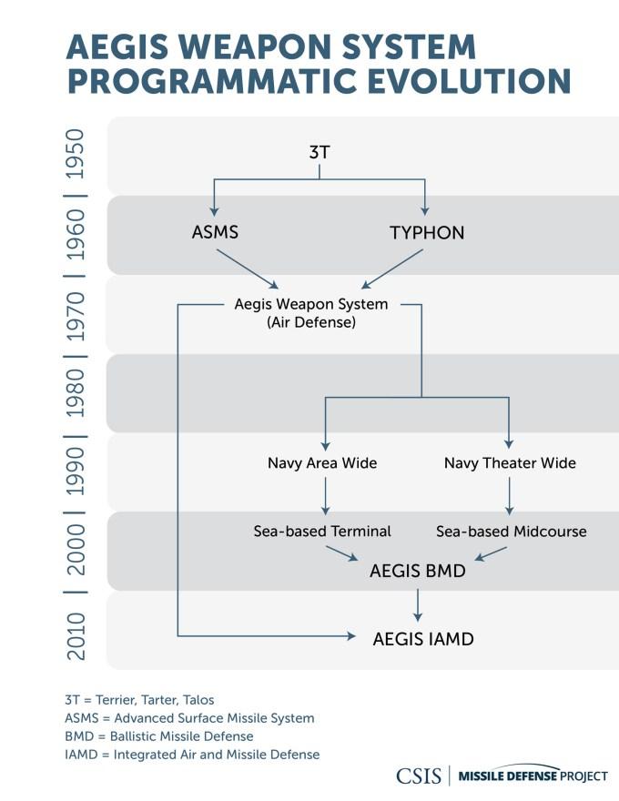 Aegis Weapon System Programmatic Evolution