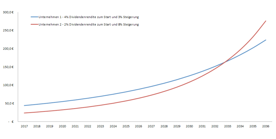 Dividenden - Wachstum vs. Startrendite