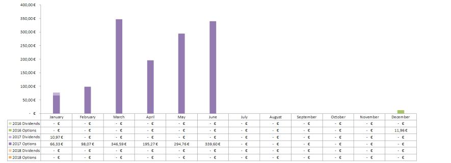 Geschlossene Optionen Chart