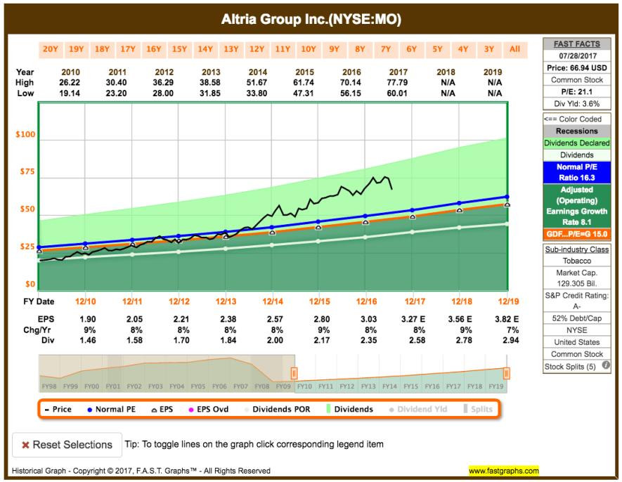 Fastgraphs Chart Altria (MO) Juli 2017