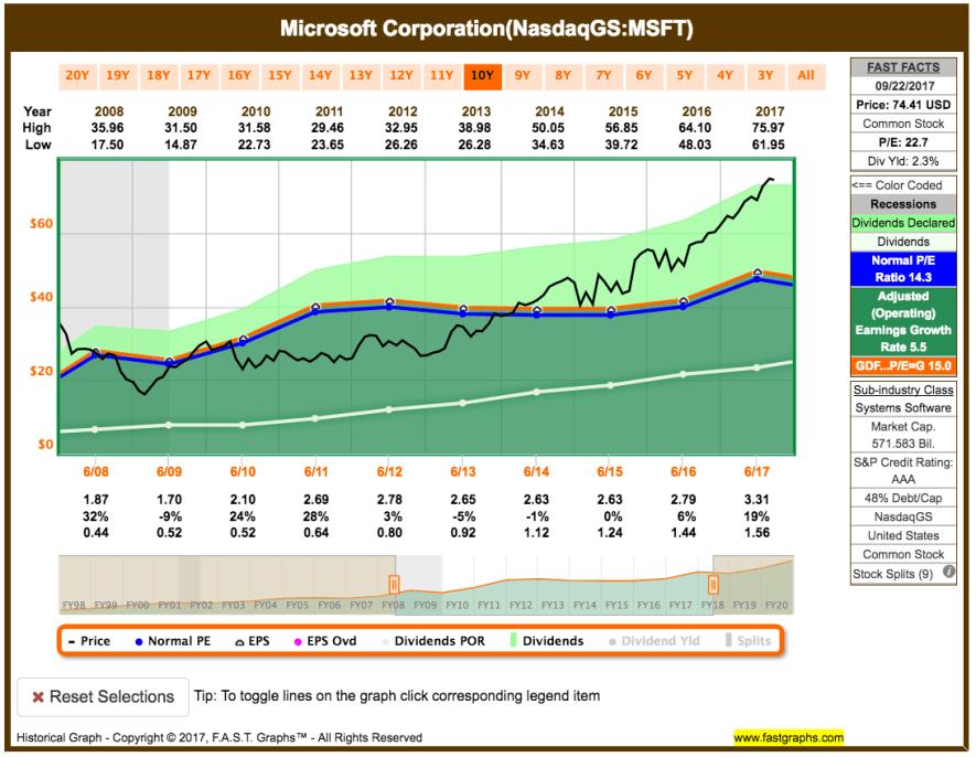 Fastgraphs Chart MSFT - 23.09.2017 - Erhöhung der Dividende