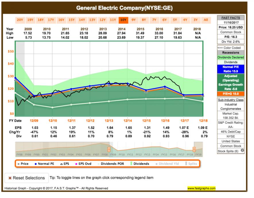 Fastgrpah GE - Verkauf von General Electric
