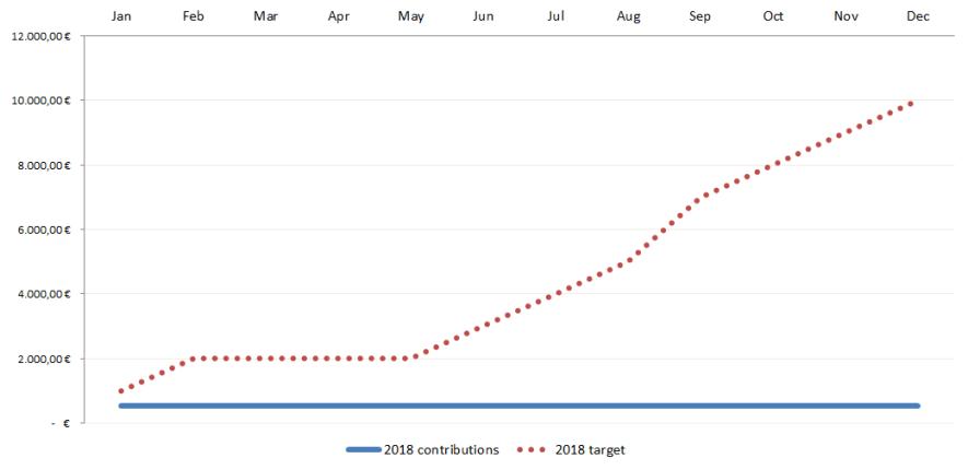 Meine Ziele 2018 - Frisches Kapital investieren