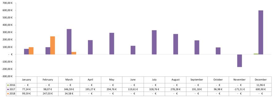 Optionsdepot - Geschlossene Optionen Chart 2018 - Cashflow mit Optionen