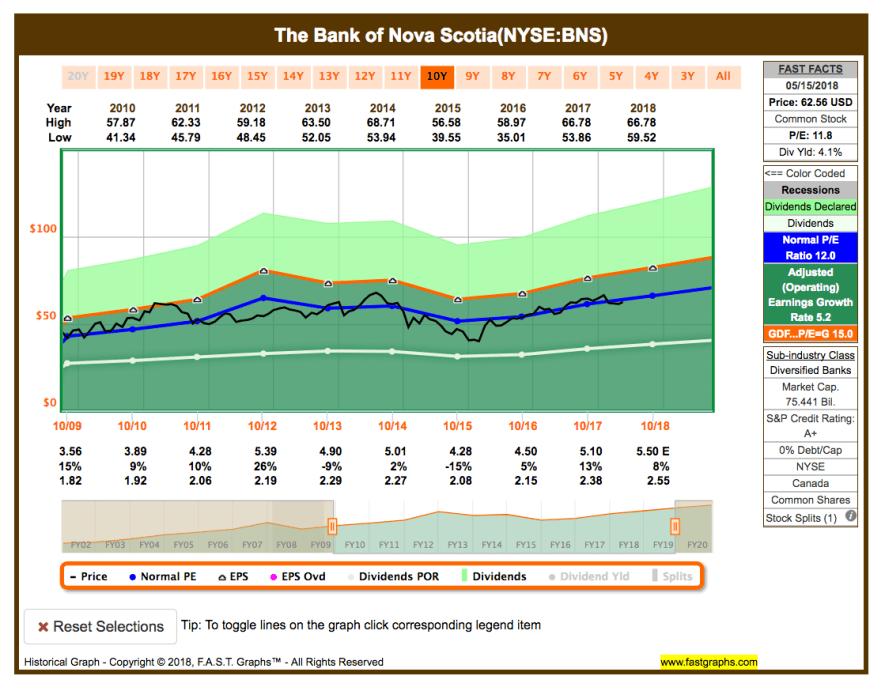 Fastgraphs Chart BNS - 16.05.2018 - Kauf von The Bank of Nova Scotia