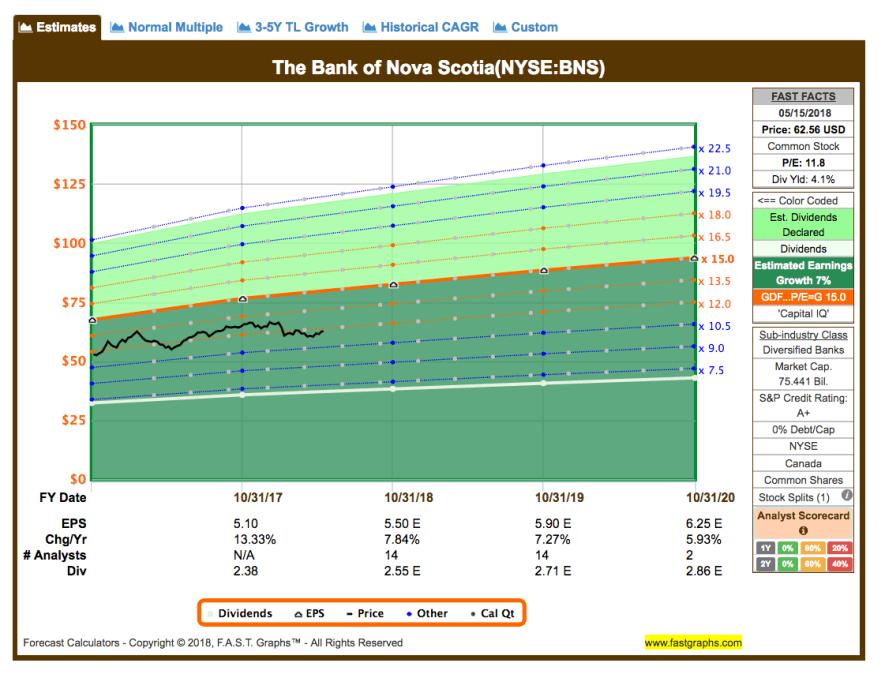 Fastgraphs Estimates BNS - 16.05.2018 - Kauf von The Bank of Nova Scotia