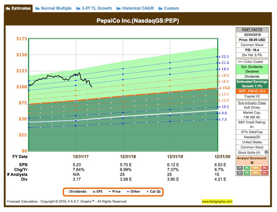 Fastgraphs Estimates PEP - 04.05.2018 - Kauf von PepsiCo