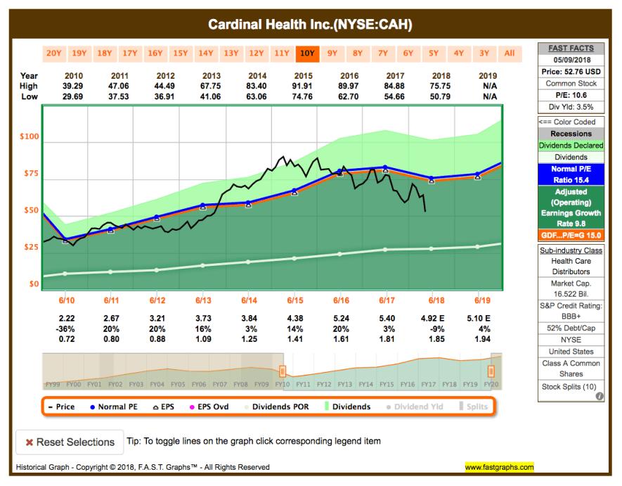 Watchlist im Mai - Fastgraphs Chart CAH