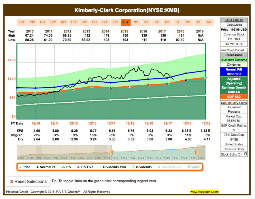 Watchlist im Mai - Fastgraphs Chart KMB