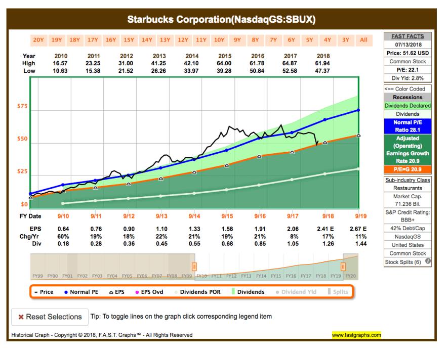 Fastgraphs Chart SBUX - 16.07.2018 - Kauf von Starbucks