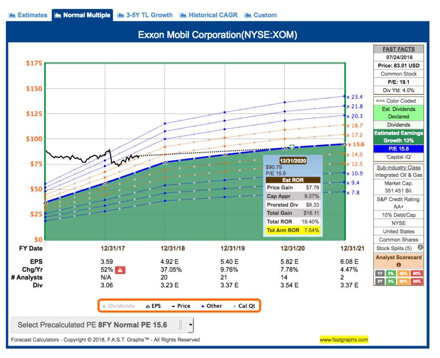 Fastgraphs Estimates XOM - 25.07.2018 - Kauf von Exxon Mobil