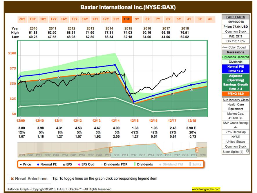 Im Rückspiegel: Kauf von Baxter International