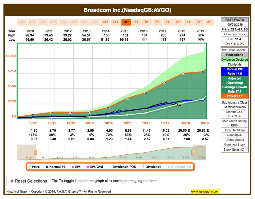 Watchlist im September - Fastgraphs Chart AVGO