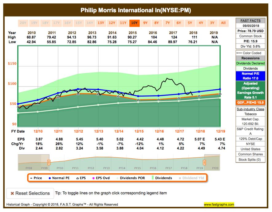 Watchlist im September - Fastgraphs Chart PM