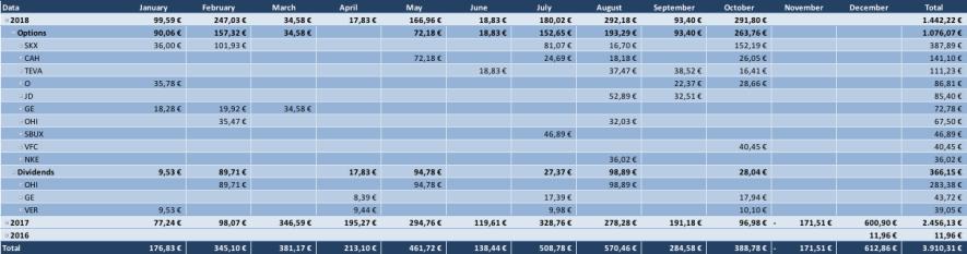 Optionsdepot & Cashflow durch den Optionshandel - Geschlossene Optionen Tabelle 2018