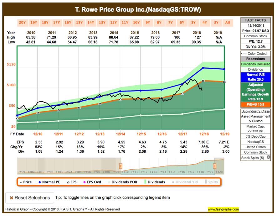Fastgraphs Chart TROW - 17.12.2018 - Kauf von T. Rowe Price Group