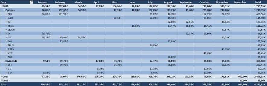 Optionsdepot & Einkommen durch den Optionshandel - Geschlossene Optionen Tabelle 2018