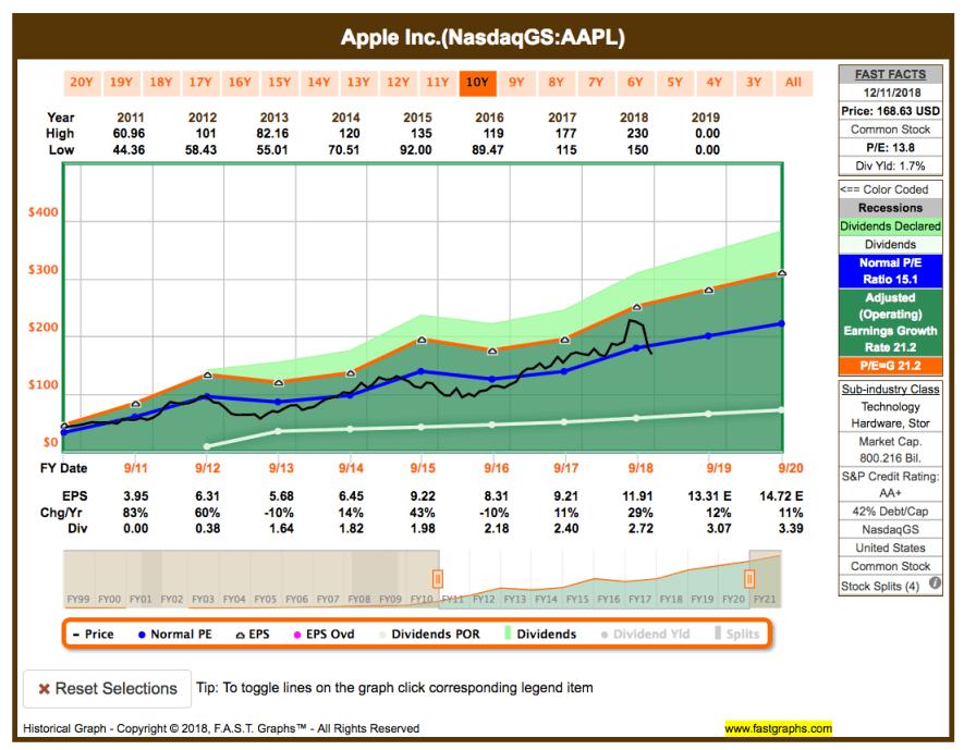 Watchlist im Dezember - Fastgraphs Chart AAPL