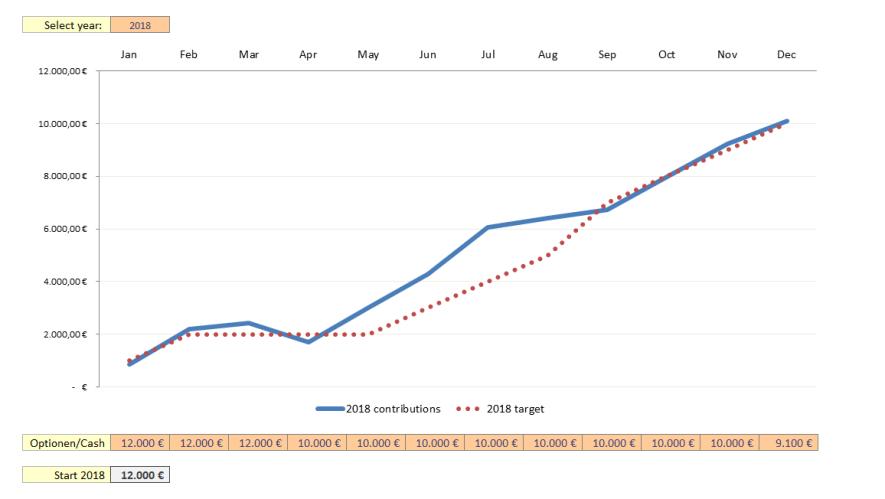 Zielsetzung neues Kapital 2018 - Passives Einkommen mit Dividenden